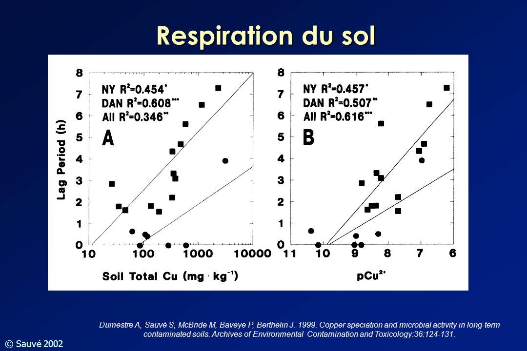 Respiration du sol Dumestre A, Sauvé S, McBride M, Baveye P, Berthelin J. 1999. Copper speciation and microbial activity in long-term contaminated soi