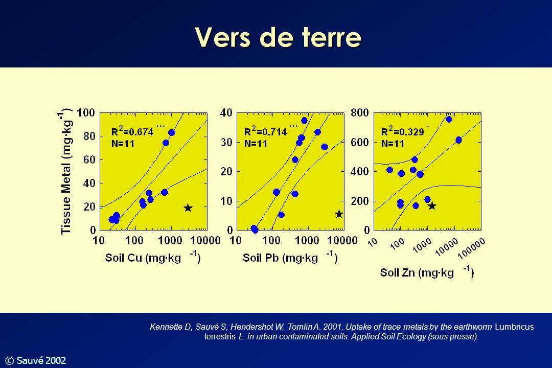 © Sauvé 2002 Vers de terre Kennette D, Sauvé S, Hendershot W, Tomlin A. 2001. Uptake of trace metals by the earthworm Lumbricus terrestris L. in urban