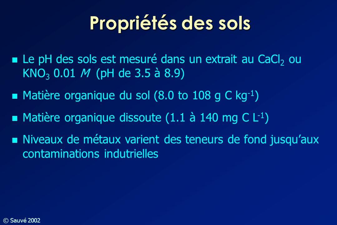© Sauvé 2002 Propriétés des sols Le pH des sols est mesuré dans un extrait au CaCl 2 ou KNO 3 0.01 M (pH de 3.5 à 8.9) Matière organique du sol (8.0 t
