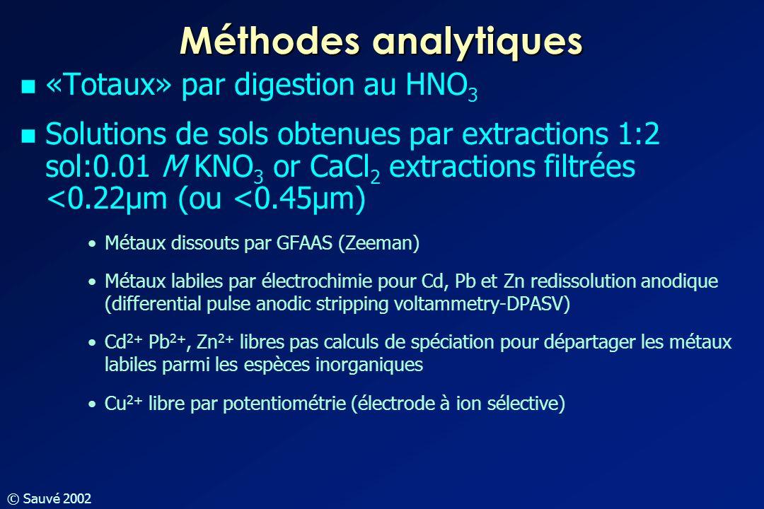 © Sauvé 2002 Méthodes analytiques «Totaux» par digestion au HNO 3 Solutions de sols obtenues par extractions 1:2 sol:0.01 M KNO 3 or CaCl 2 extraction