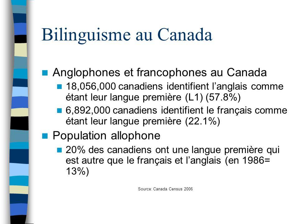 Bilinguisme au Canada Anglophones et francophones au Canada 18,056,000 canadiens identifient langlais comme étant leur langue première (L1) (57.8%) 6,