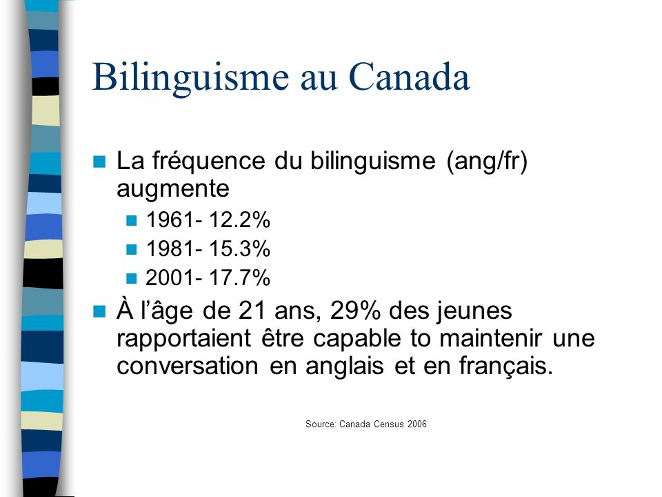 Bilinguisme au Canada La fréquence du bilinguisme (ang/fr) augmente 1961- 12.2% 1981- 15.3% 2001- 17.7% À lâge de 21 ans, 29% des jeunes rapportaient