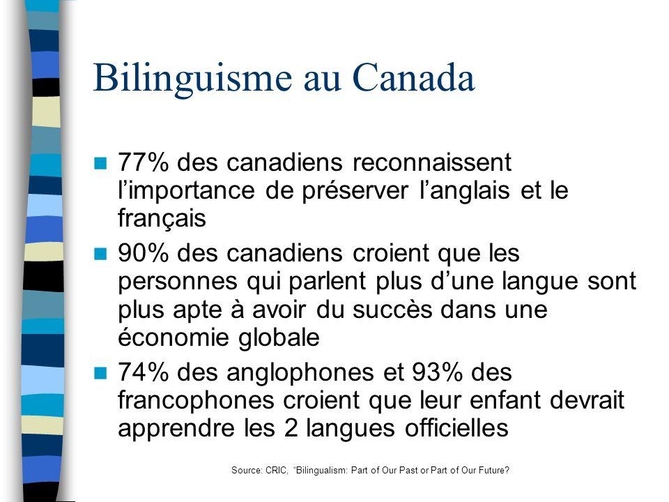 Bilinguisme au Canada 77% des canadiens reconnaissent limportance de préserver langlais et le français 90% des canadiens croient que les personnes qui