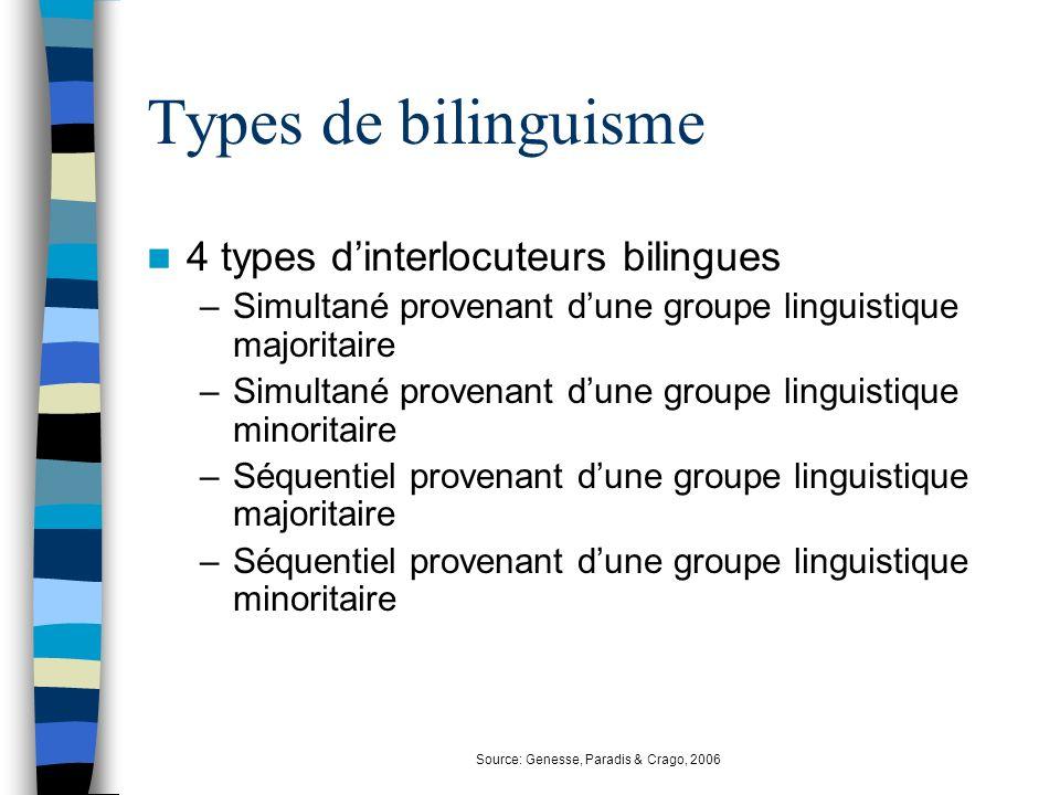 Types de bilinguisme 4 types dinterlocuteurs bilingues –Simultané provenant dune groupe linguistique majoritaire –Simultané provenant dune groupe ling