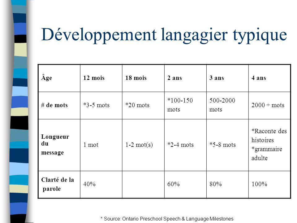 Développement langagier typique Âge12 mois18 mois2 ans3 ans4 ans # de mots*3-5 mots*20 mots *100-150 mots 500-2000 mots 2000 + mots Longueur du messag