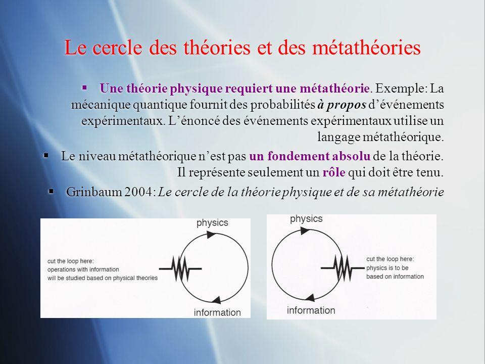 Le cercle des théories et des métathéories Une théorie physique requiert une métathéorie. Exemple: La mécanique quantique fournit des probabilités à p
