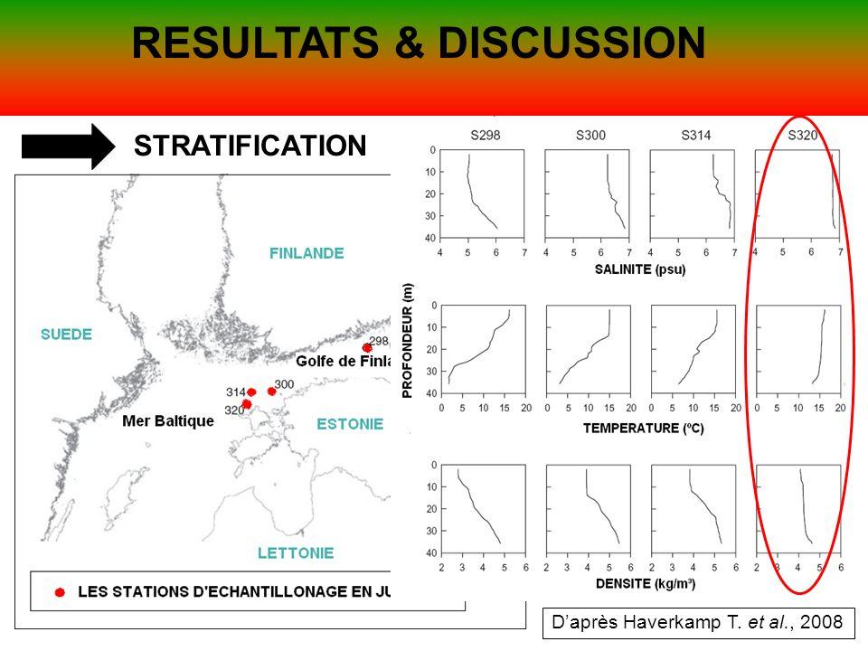 RESULTATS & DISCUSSION STRATIFICATION Daprès Haverkamp T. et al., 2008