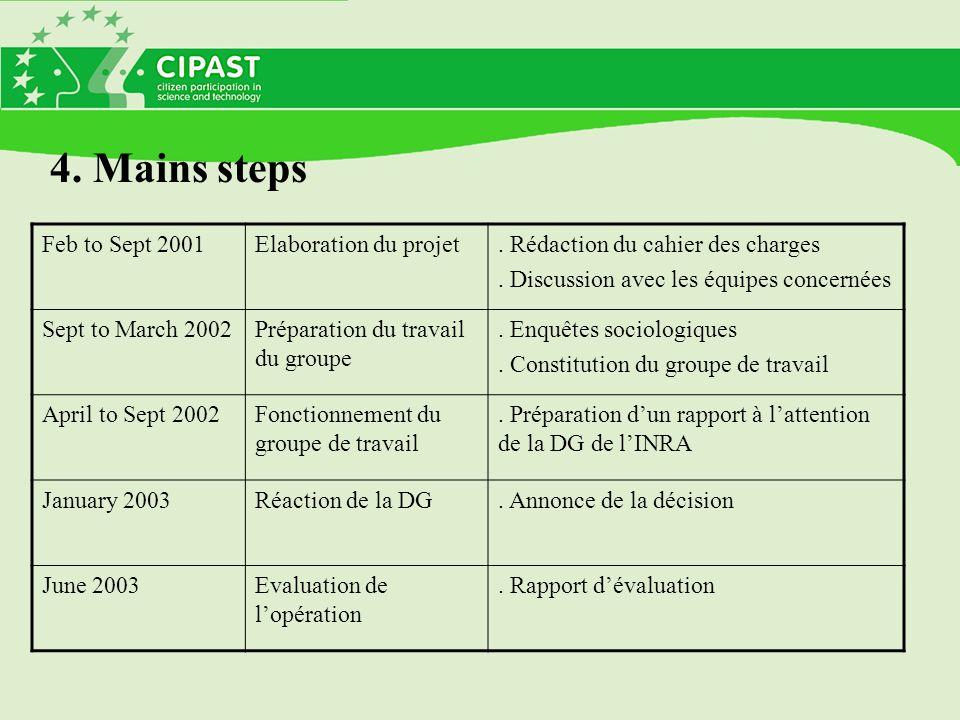 Feb to Sept 2001Elaboration du projet. Rédaction du cahier des charges.