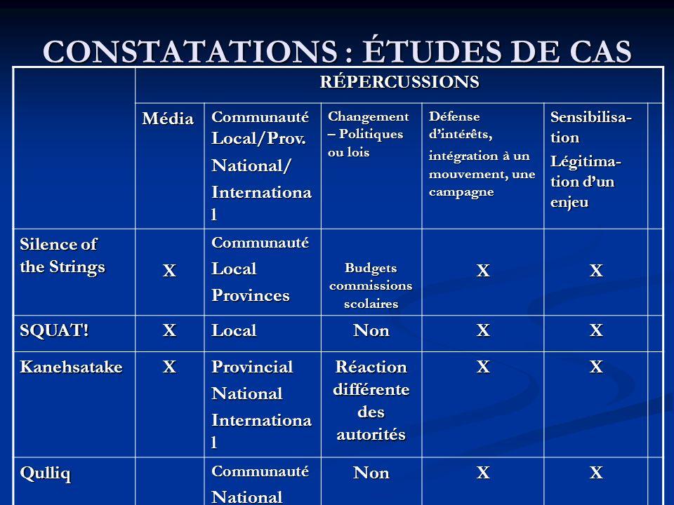 CONSTATATIONS : ÉTUDES DE CAS RÉPERCUSSIONS Média Communauté Local/Prov.