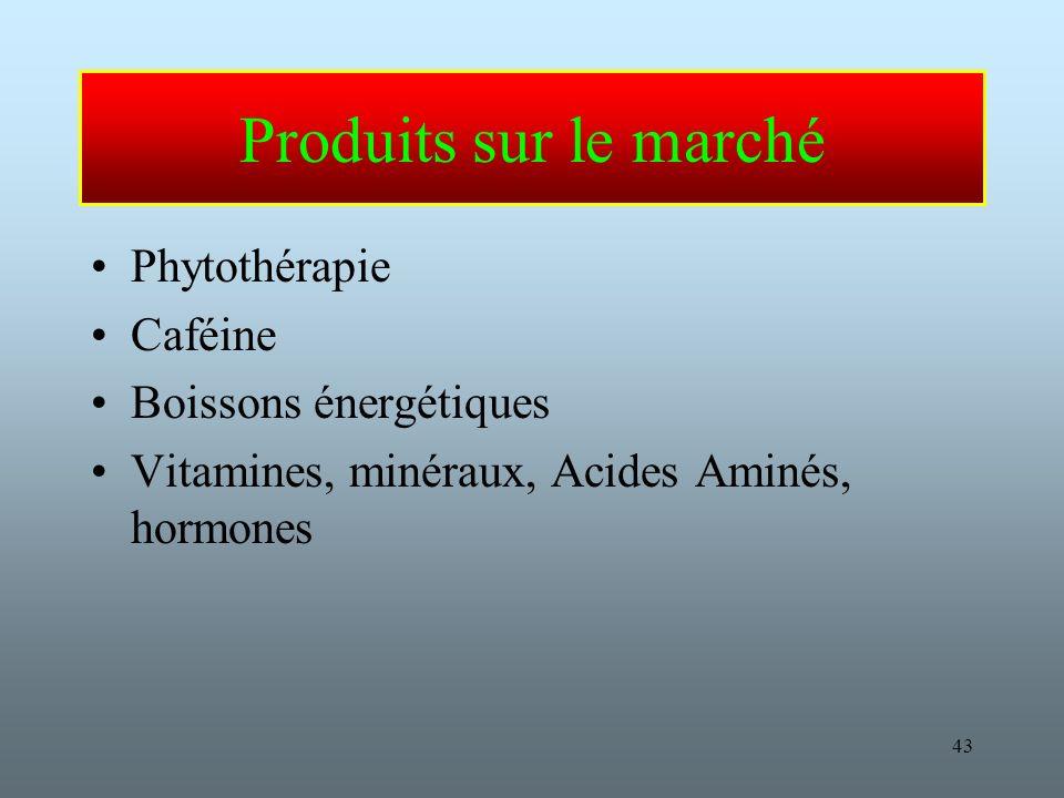 43 Produits sur le marché Phytothérapie Caféine Boissons énergétiques Vitamines, minéraux, Acides Aminés, hormones