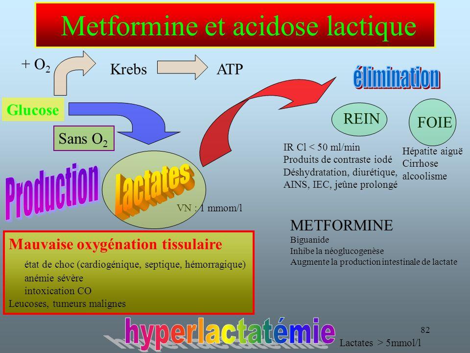 82 Metformine et acidose lactique METFORMINE Biguanide Inhibe la néoglucogenèse Augmente la production intestinale de lactate REIN FOIE Mauvaise oxygénation tissulaire état de choc (cardiogénique, septique, hémorragique) anémie sévère intoxication CO Leucoses, tumeurs malignes VN : 1 mmom/l Hépatite aiguë Cirrhose alcoolisme IR Cl < 50 ml/min Produits de contraste iodé Déshydratation, diurétique, AINS, IEC, jeûne prolongé Lactates > 5mmol/l Glucose + O 2 Sans O 2 KrebsATP