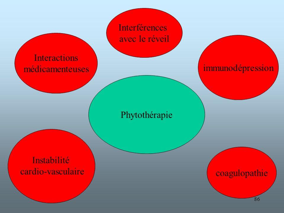 86 Interactions médicamenteuses immunodépression coagulopathie Phytothérapie Interférences avec le réveil Instabilité cardio-vasculaire