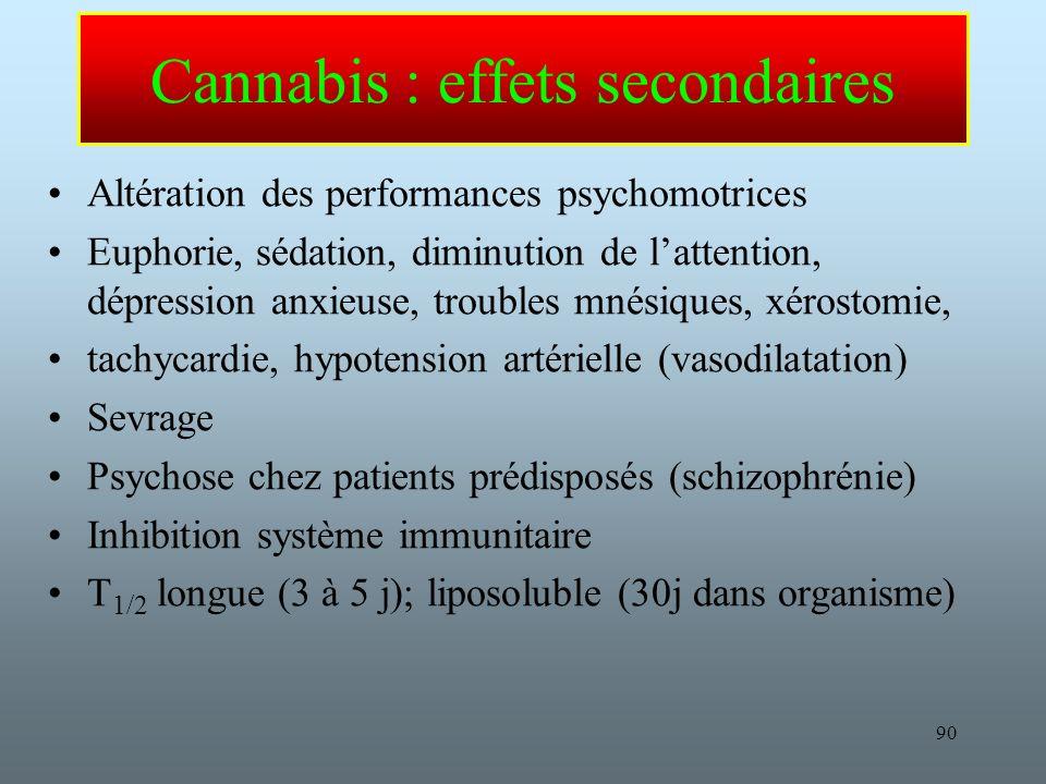 90 Cannabis : effets secondaires Altération des performances psychomotrices Euphorie, sédation, diminution de lattention, dépression anxieuse, troubles mnésiques, xérostomie, tachycardie, hypotension artérielle (vasodilatation) Sevrage Psychose chez patients prédisposés (schizophrénie) Inhibition système immunitaire T 1/2 longue (3 à 5 j); liposoluble (30j dans organisme)