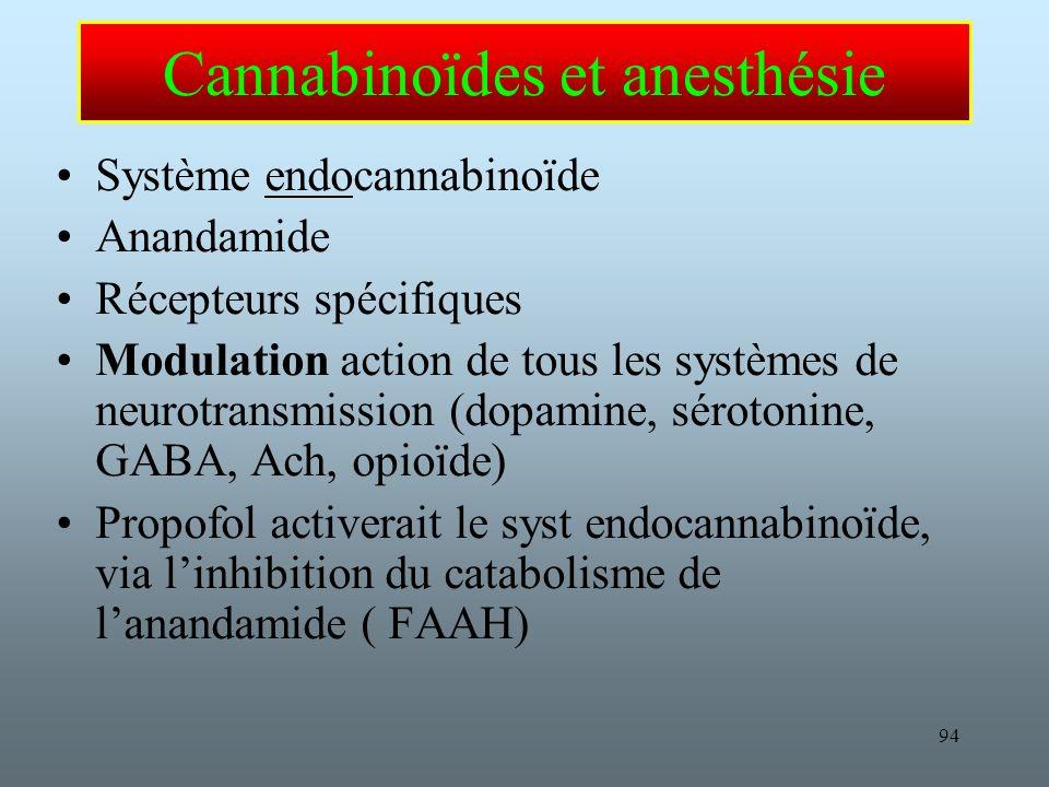 94 Cannabinoïdes et anesthésie Système endocannabinoïde Anandamide Récepteurs spécifiques Modulation action de tous les systèmes de neurotransmission (dopamine, sérotonine, GABA, Ach, opioïde) Propofol activerait le syst endocannabinoïde, via linhibition du catabolisme de lanandamide ( FAAH)