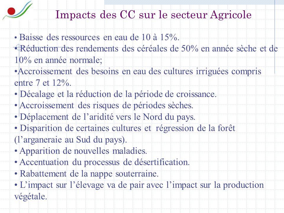 Impacts des CC sur le secteur Agricole Baisse des ressources en eau de 10 à 15%.