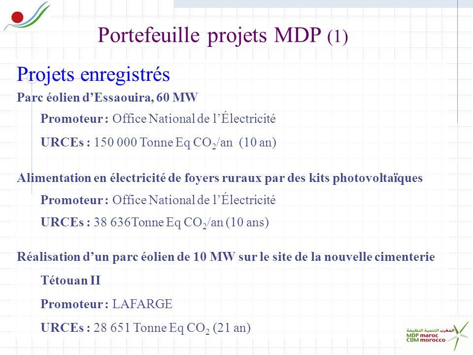 Portefeuille projets MDP (1) Projets enregistrés Parc éolien dEssaouira, 60 MW Promoteur : Office National de lÉlectricité URCEs : 150 000 Tonne Eq CO 2 /an (10 an) Alimentation en électricité de foyers ruraux par des kits photovoltaïques Promoteur : Office National de lÉlectricité URCEs : 38 636Tonne Eq CO 2 /an (10 ans) Réalisation dun parc éolien de 10 MW sur le site de la nouvelle cimenterie Tétouan II Promoteur : LAFARGE URCEs : 28 651 Tonne Eq CO 2 (21 an)
