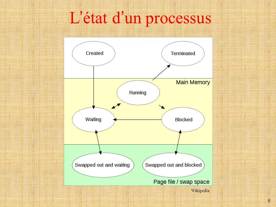 9 Létat dun processus Wikipedia