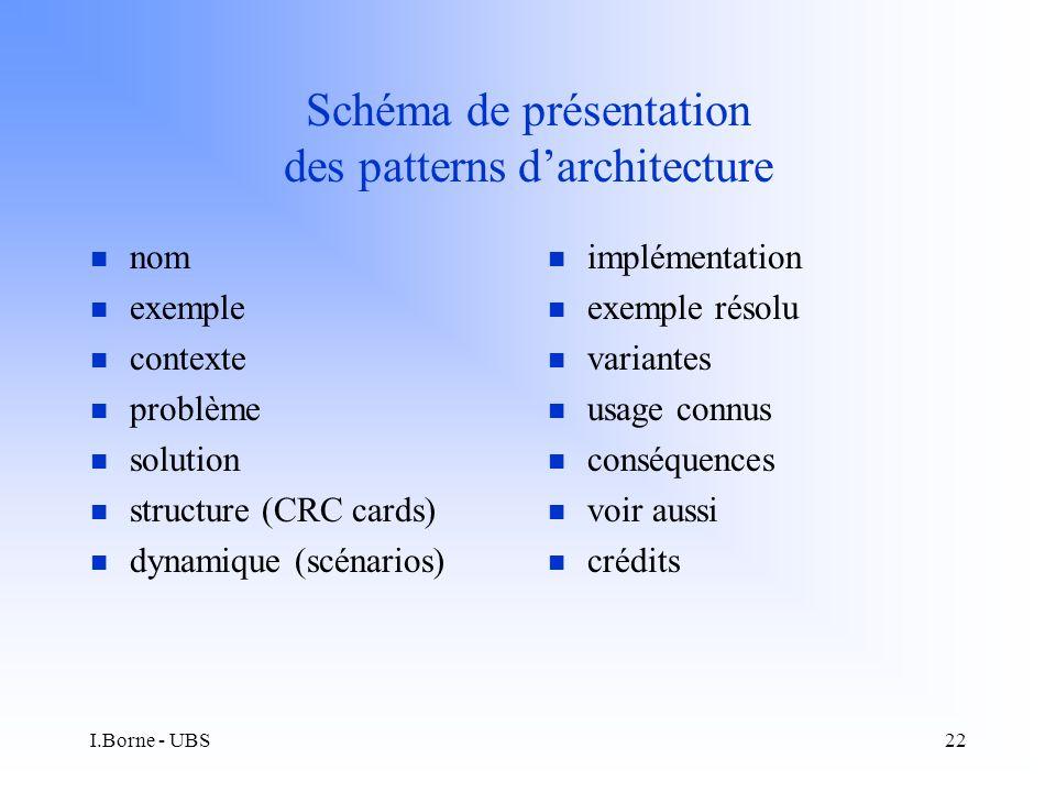 I.Borne - UBS22 Schéma de présentation des patterns darchitecture n nom n exemple n contexte n problème n solution n structure (CRC cards) n dynamique (scénarios) n implémentation n exemple résolu n variantes n usage connus n conséquences n voir aussi n crédits