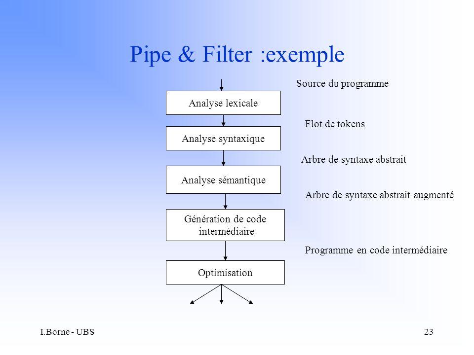 I.Borne - UBS23 Pipe & Filter :exemple Analyse syntaxique Analyse sémantique Génération de code intermédiaire Optimisation Analyse lexicale Source du programme Flot de tokens Arbre de syntaxe abstrait Arbre de syntaxe abstrait augmenté Programme en code intermédiaire