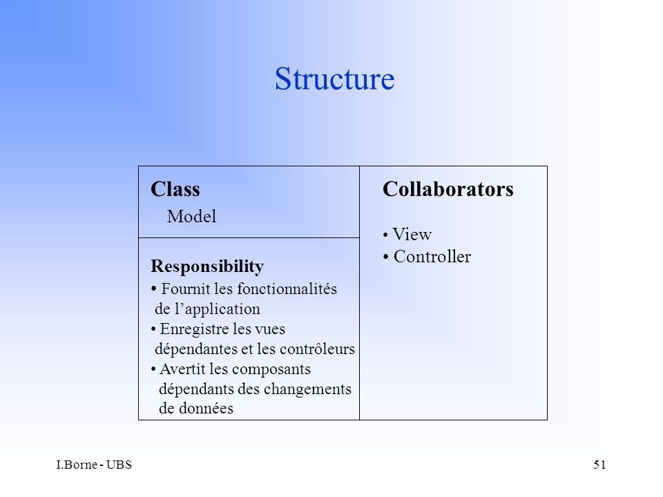 I.Borne - UBS51 Structure Class Model Responsibility Fournit les fonctionnalités de lapplication Enregistre les vues dépendantes et les contrôleurs Avertit les composants dépendants des changements de données Collaborators View Controller