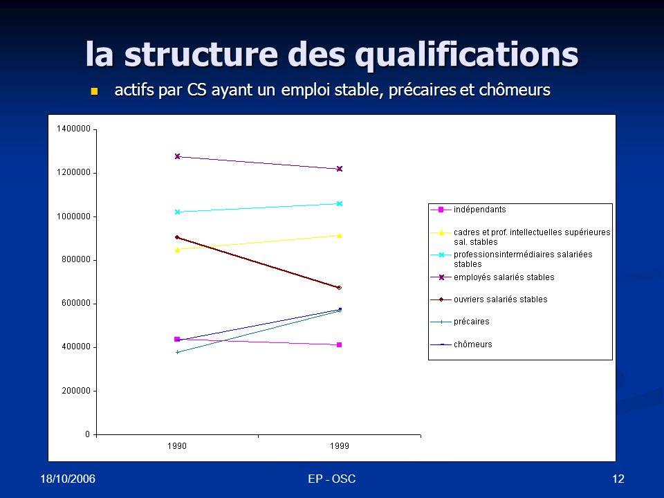 18/10/2006 EP - OSC11 la structure des qualifications actifs par catégorie socioprofessionnelle (CS) actifs par catégorie socioprofessionnelle (CS)