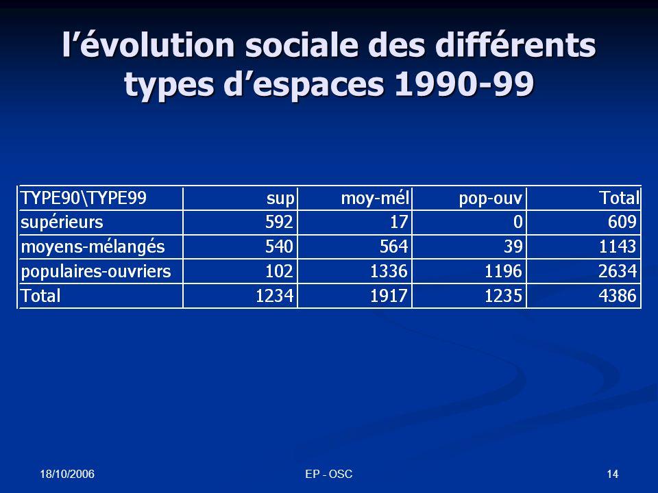 18/10/2006 EP - OSC13 IRIS Ile-de-France 1990-99 indices de ségrégation CS