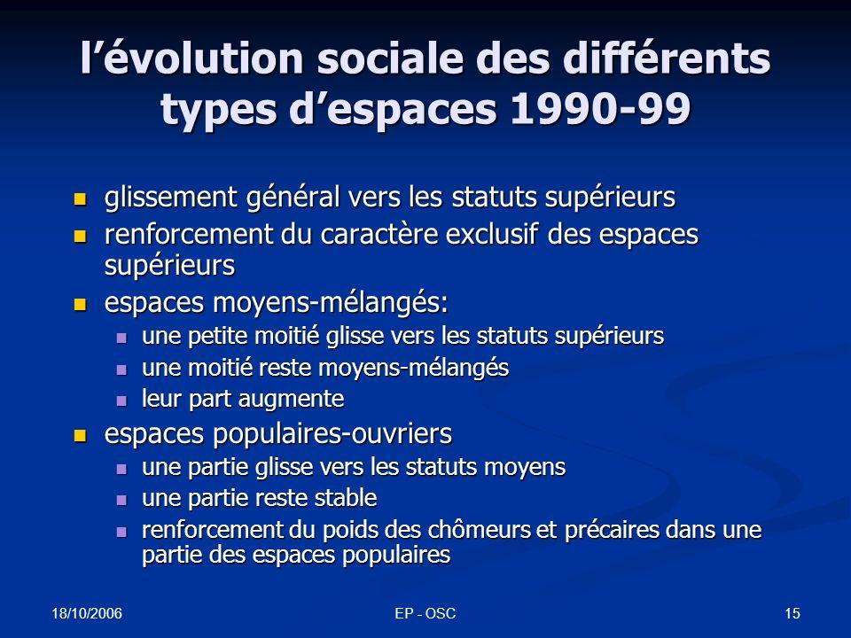 18/10/2006 EP - OSC14 lévolution sociale des différents types despaces 1990-99
