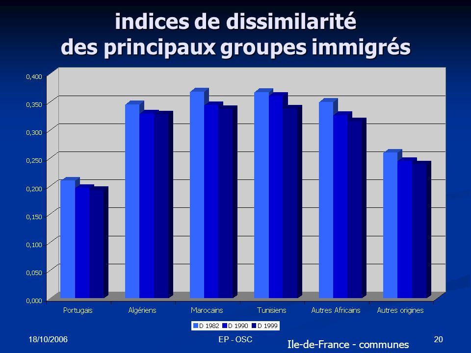 18/10/2006 EP - OSC19 catégories ethno-raciales deux types de causalités différentes: deux types de causalités différentes: discriminations (identité perçue/définie par le discriminateur, le point de vue du racisme ou du préjugé) discriminations (identité perçue/définie par le discriminateur, le point de vue du racisme ou du préjugé) agrégation (ou dispersion) (identité autodéfinie) agrégation (ou dispersion) (identité autodéfinie) la seule approche statistique possible pour étudier la ségrégation urbaine: lorigine nationale des immigrés la seule approche statistique possible pour étudier la ségrégation urbaine: lorigine nationale des immigrés une solution imparfaite des deux points de vue une solution imparfaite des deux points de vue une solution fortement contrainte par la réglementation CNIL, surtout pour une approche spatiale fine une solution fortement contrainte par la réglementation CNIL, surtout pour une approche spatiale fine