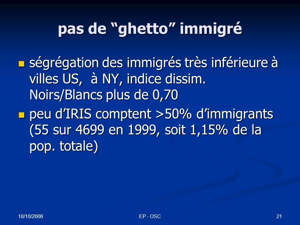18/10/2006 EP - OSC20 indices de dissimilarité des principaux groupes immigrés Ile-de-France - communes