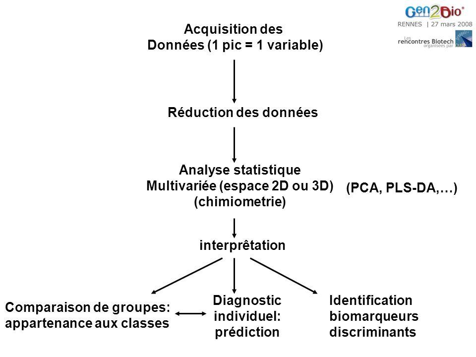 Acquisition des Données (1 pic = 1 variable) Réduction des données Analyse statistique Multivariée (espace 2D ou 3D) (chimiometrie) interprêtation (PCA, PLS-DA,…) Comparaison de groupes: appartenance aux classes Diagnostic individuel: prédiction Identification biomarqueurs discriminants