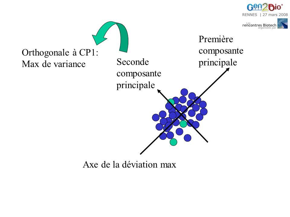 Seconde composante principale Première composante principale Axe de la déviation max Orthogonale à CP1: Max de variance