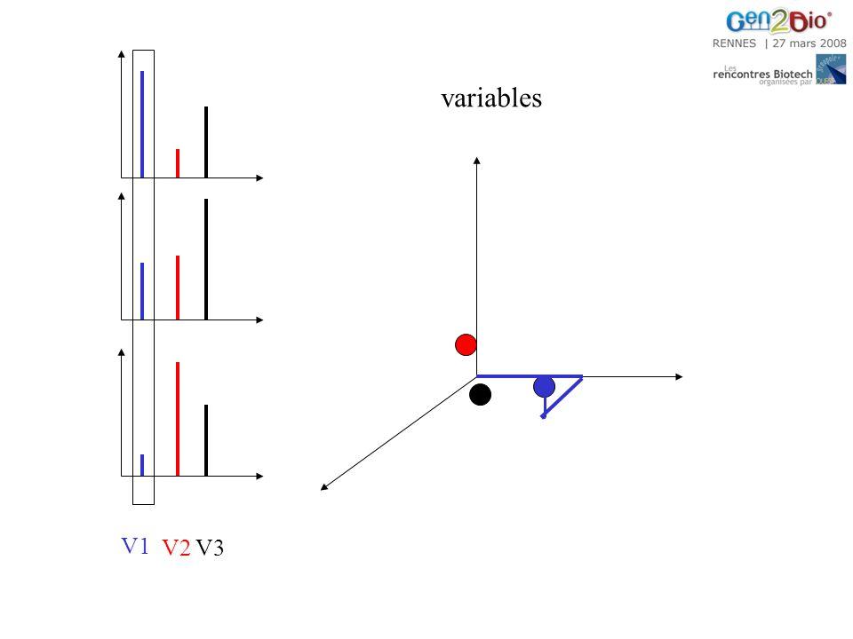 variables V2 V3 V1