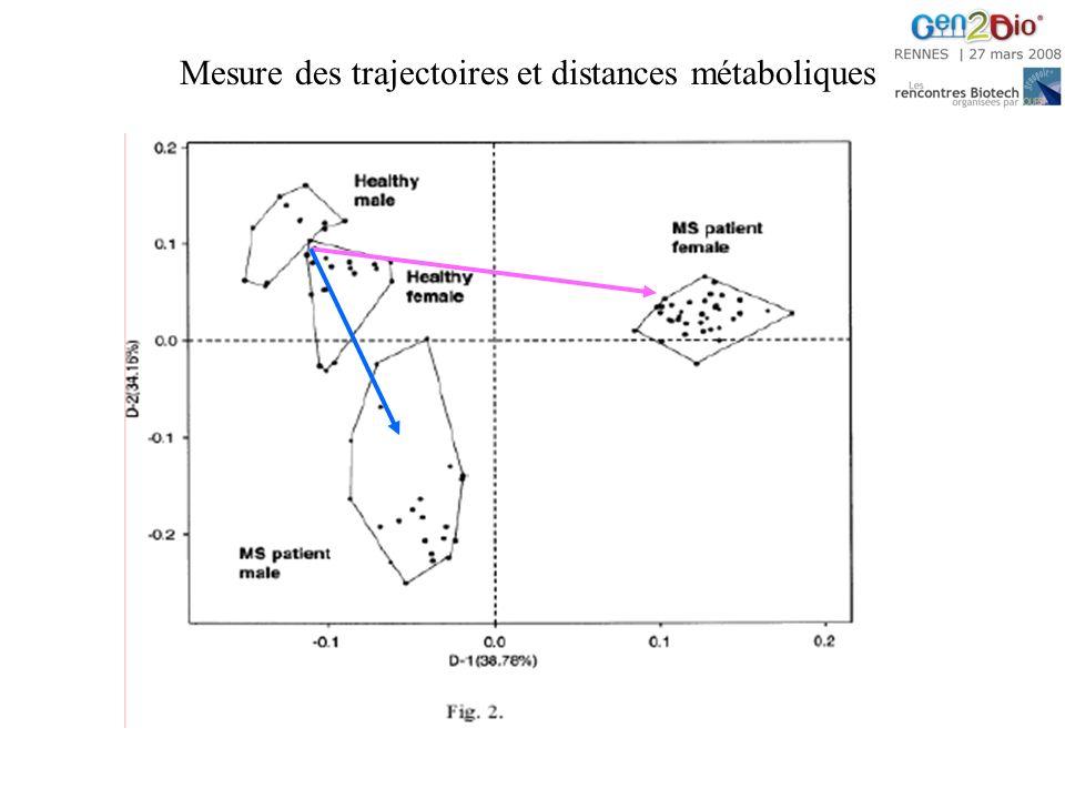 Mesure des trajectoires et distances métaboliques