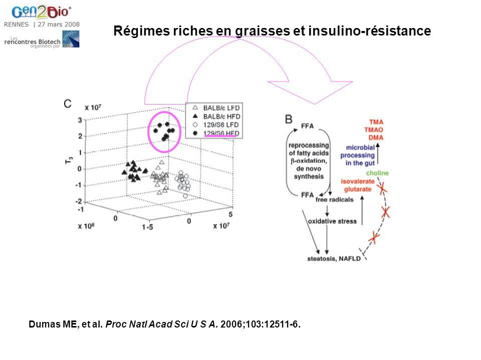 Régimes riches en graisses et insulino-résistance Dumas ME, et al.