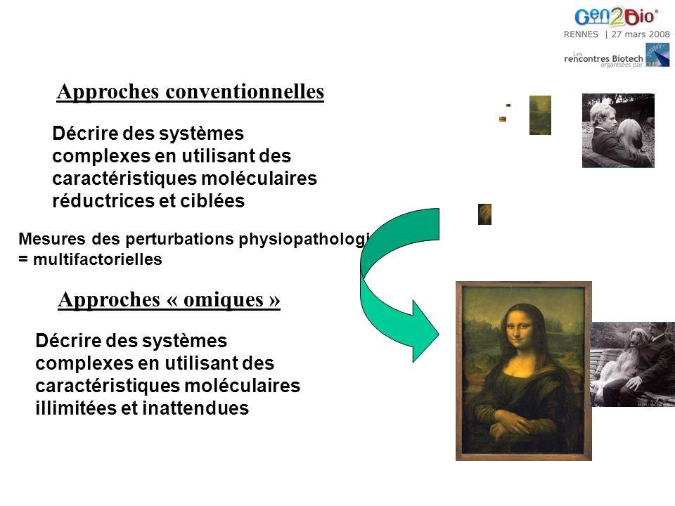 Mesures des perturbations physiopathologiques = multifactorielles Décrire des systèmes complexes en utilisant des caractéristiques moléculaires illimitées et inattendues Approches « omiques » Décrire des systèmes complexes en utilisant des caractéristiques moléculaires réductrices et ciblées Approches conventionnelles