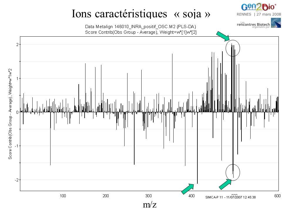 Ions caractéristiques « soja » m/z