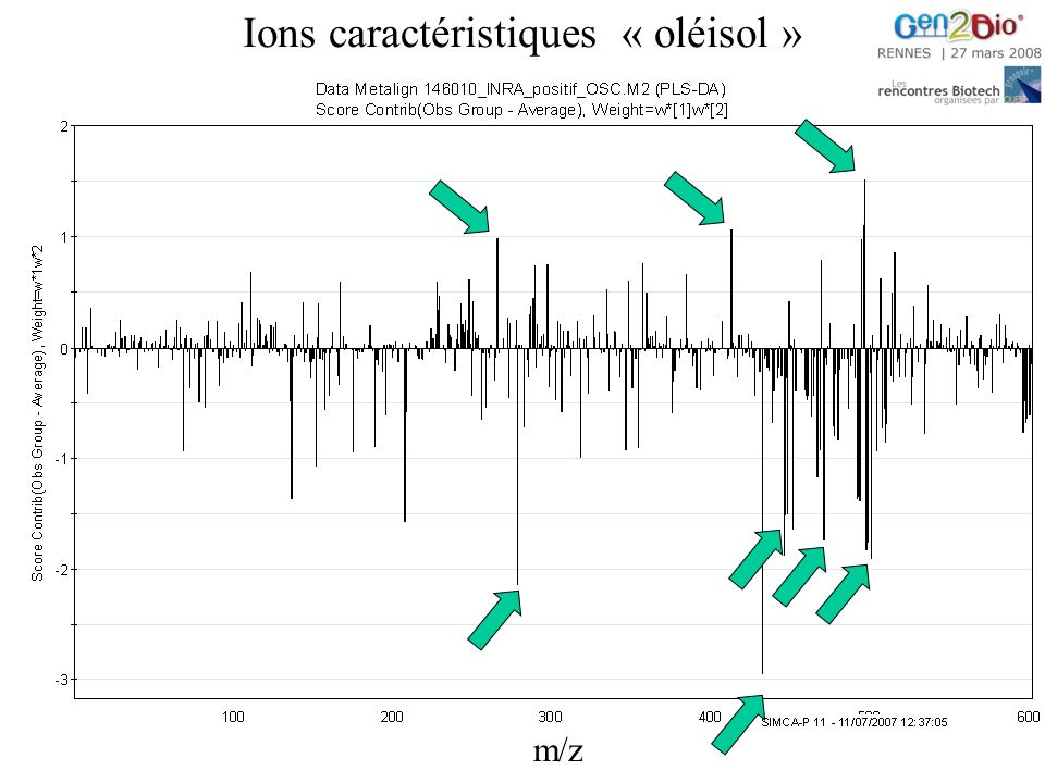 Ions caractéristiques « oléisol » m/z