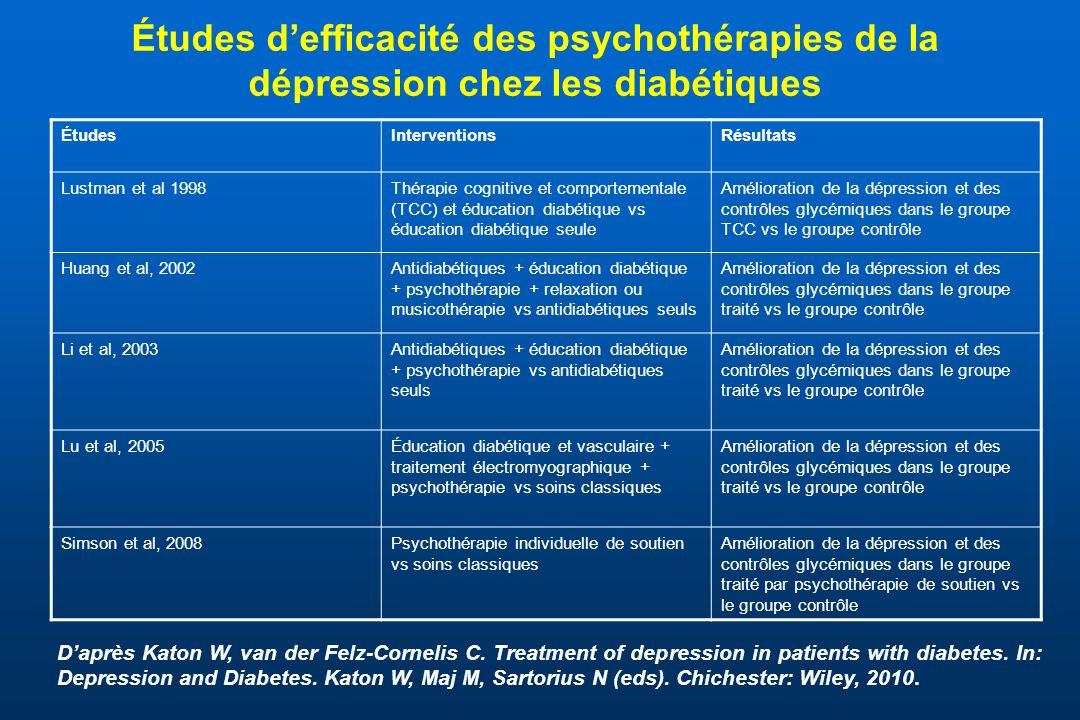 Études defficacité des psychothérapies de la dépression chez les diabétiques Daprès Katon W, van der Felz-Cornelis C. Treatment of depression in patie