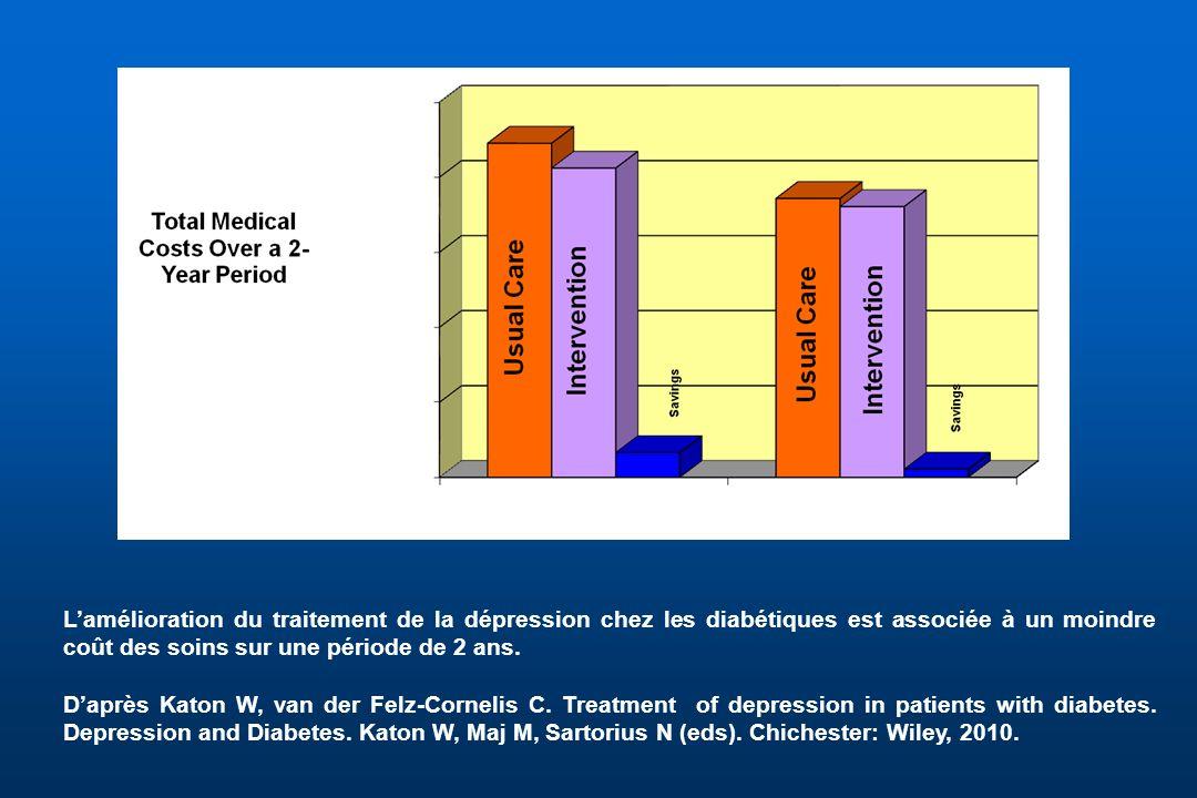 Lamélioration du traitement de la dépression chez les diabétiques est associée à un moindre coût des soins sur une période de 2 ans. Daprès Katon W, v