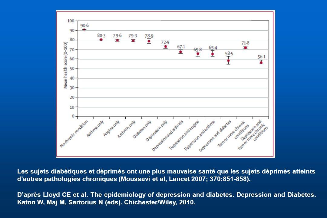 Les sujets diabétiques et déprimés ont une plus mauvaise santé que les sujets déprimés atteints dautres pathologies chroniques (Moussavi et al, Lancet