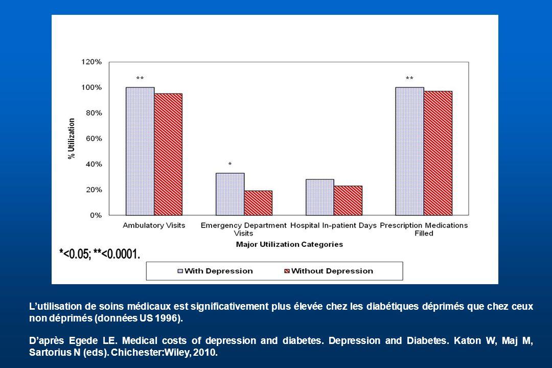 Lutilisation de soins médicaux est significativement plus élevée chez les diabétiques déprimés que chez ceux non déprimés (données US 1996). Daprès Eg