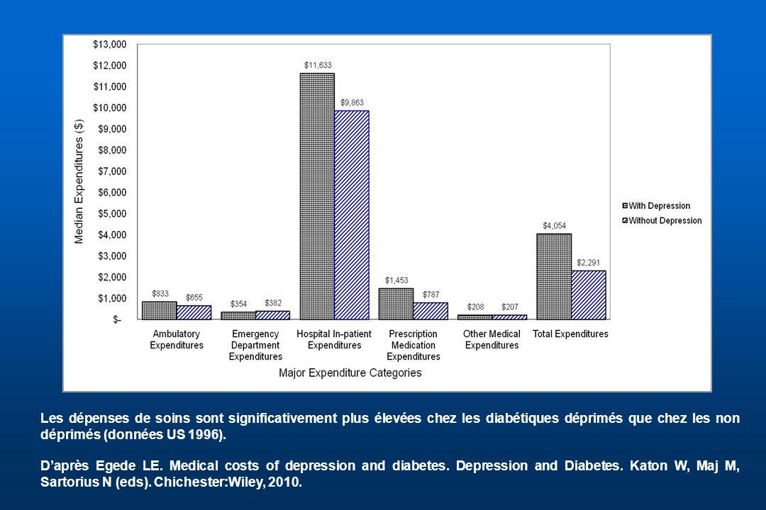 Les dépenses de soins sont significativement plus élevées chez les diabétiques déprimés que chez les non déprimés (données US 1996). Daprès Egede LE.