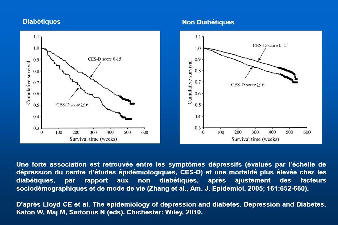 Une forte association est retrouvée entre les symptômes dépressifs (évalués par léchelle de dépression du centre détudes épidémiologiques, CES-D) et u