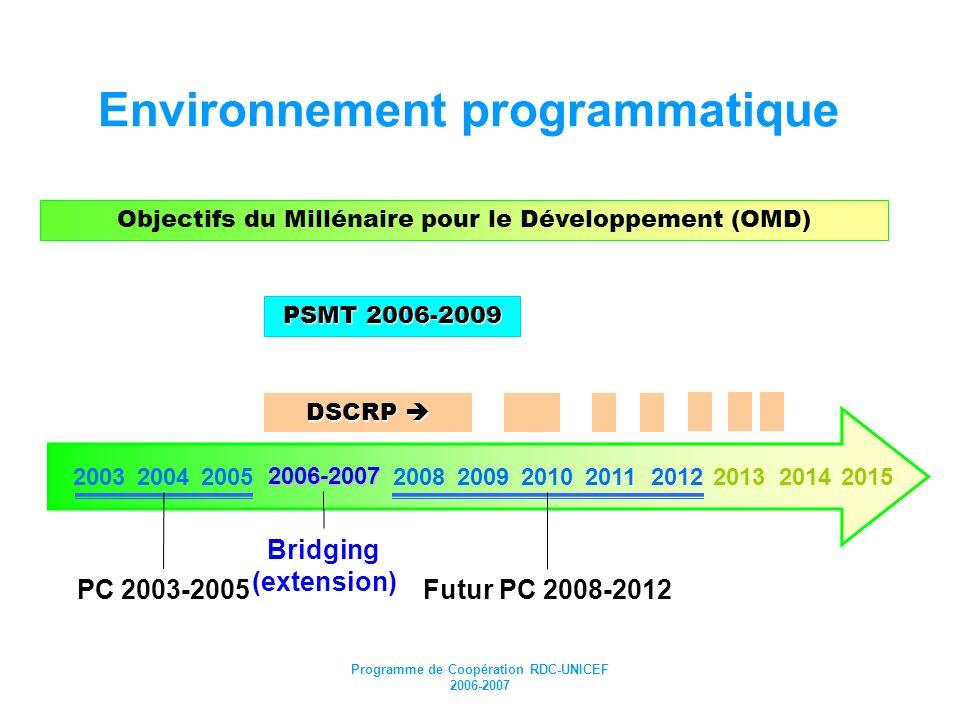 Programme de Coopération RDC-UNICEF 2006-2007 Environnement programmatique Objectifs du Millénaire pour le Développement (OMD) PSMT 2006-2009 2006-200