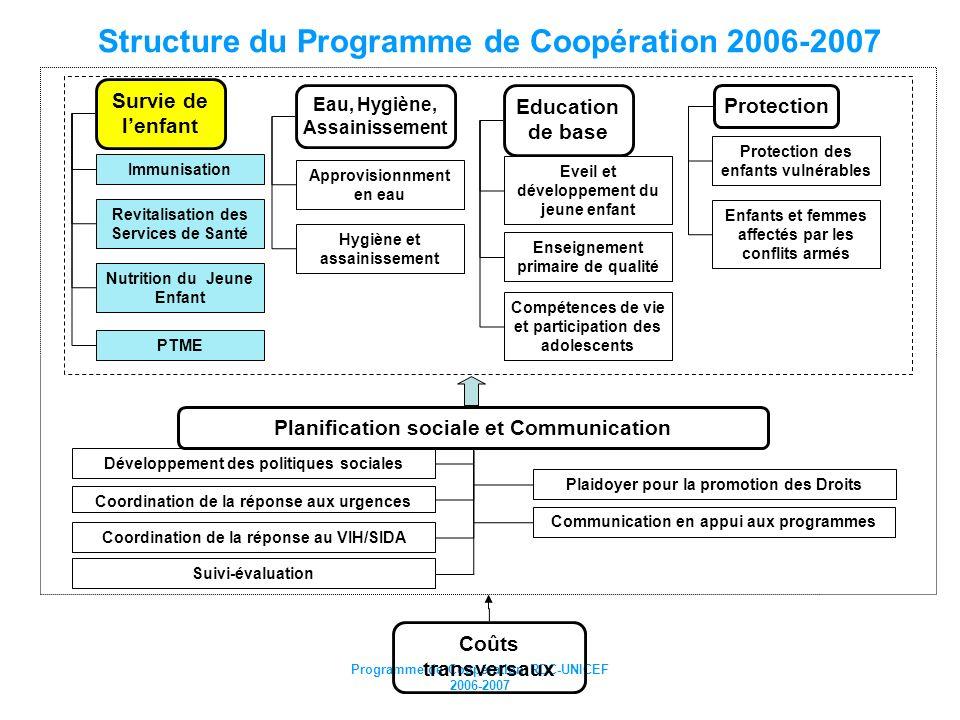 Programme de Coopération RDC-UNICEF 2006-2007 Coûts transversaux Compétences de vie et participation des adolescents Survie de lenfant Revitalisation