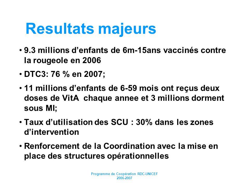 Programme de Coopération RDC-UNICEF 2006-2007 Resultats majeurs 9.3 millions denfants de 6m-15ans vaccinés contre la rougeole en 2006 DTC3: 76 % en 20
