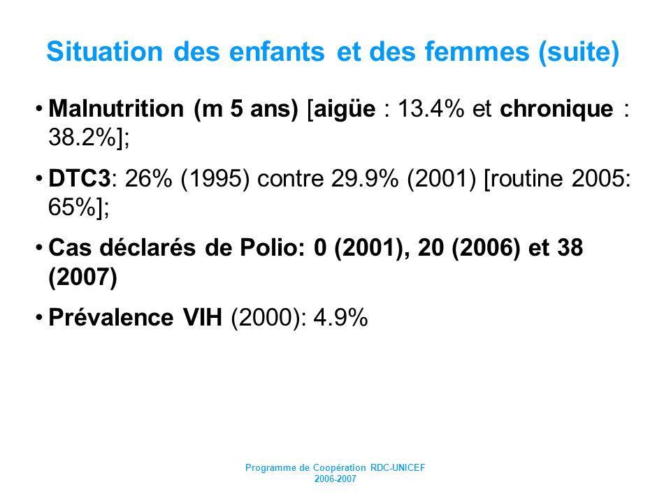 Programme de Coopération RDC-UNICEF 2006-2007 Situation des enfants et des femmes (suite) Malnutrition (m 5 ans) [aigüe : 13.4% et chronique : 38.2%];