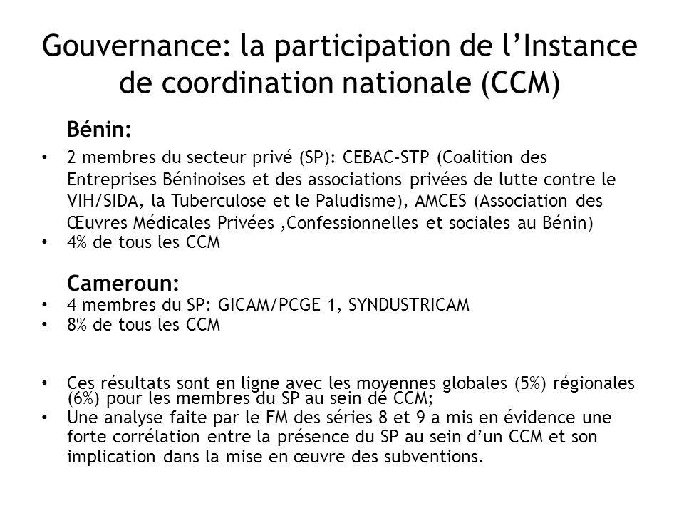 Gouvernance: la participation de lInstance de coordination nationale (CCM) Bénin: 2 membres du secteur privé (SP): CEBAC-STP (Coalition des Entreprises Béninoises et des associations privées de lutte contre le VIH/SIDA, la Tuberculose et le Paludisme), AMCES (Association des Œuvres Médicales Privées,Confessionnelles et sociales au Bénin) 4% de tous les CCM Cameroun: 4 membres du SP: GICAM/PCGE 1, SYNDUSTRICAM 8% de tous les CCM Ces résultats sont en ligne avec les moyennes globales (5%) régionales (6%) pour les membres du SP au sein de CCM; Une analyse faite par le FM des séries 8 et 9 a mis en évidence une forte corrélation entre la présence du SP au sein dun CCM et son implication dans la mise en œuvre des subventions.