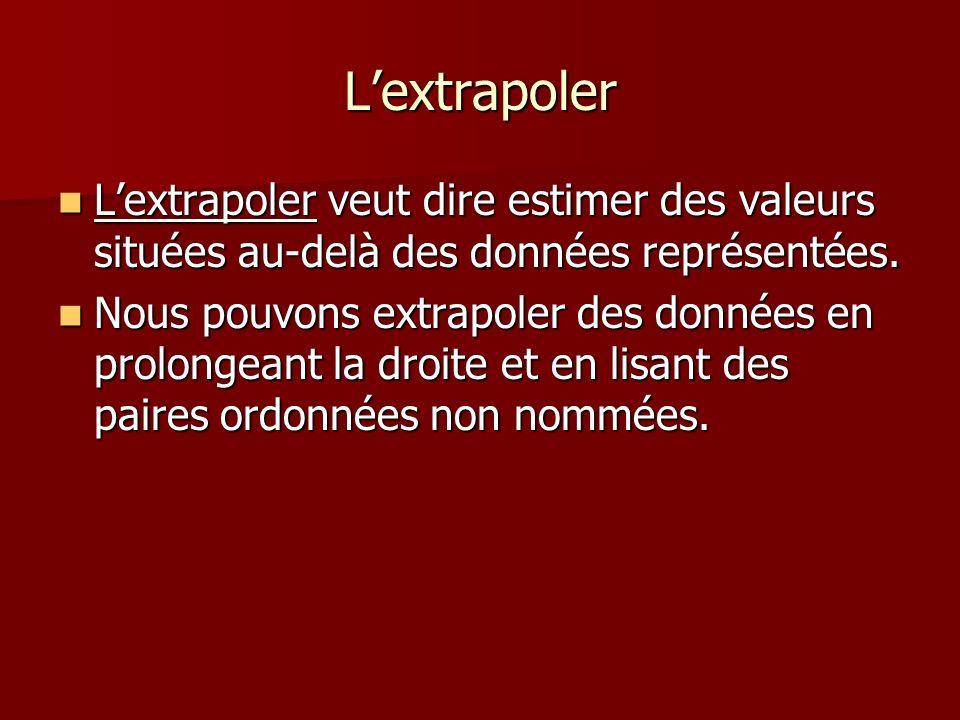 Lextrapoler Lextrapoler veut dire estimer des valeurs situées au-delà des données représentées. Lextrapoler veut dire estimer des valeurs situées au-d