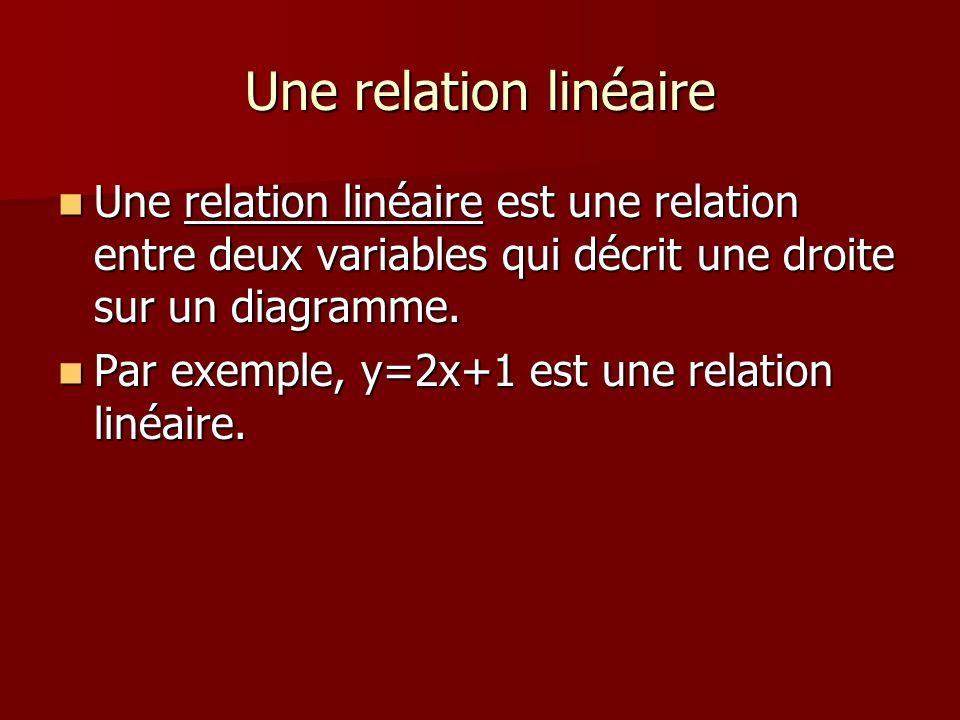 Une relation linéaire Une relation linéaire est une relation entre deux variables qui décrit une droite sur un diagramme. Une relation linéaire est un